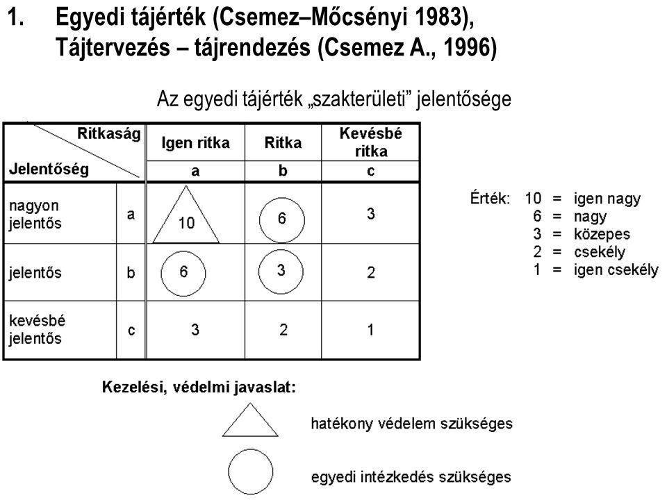 """Tájtervezési és Területfejlesztési Tanszék Dr. Csemez Attila 10 Az egyedi tájérték """"szakterületi"""" jelentősége 1.Egyedi tájérték (Csemez–Mőcsényi 1983)"""
