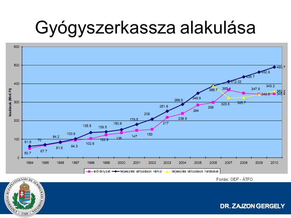 Gyógyszerkassza alakulása DR. Z AJZON G ERGELY Forrás: OEP - ÁTFO
