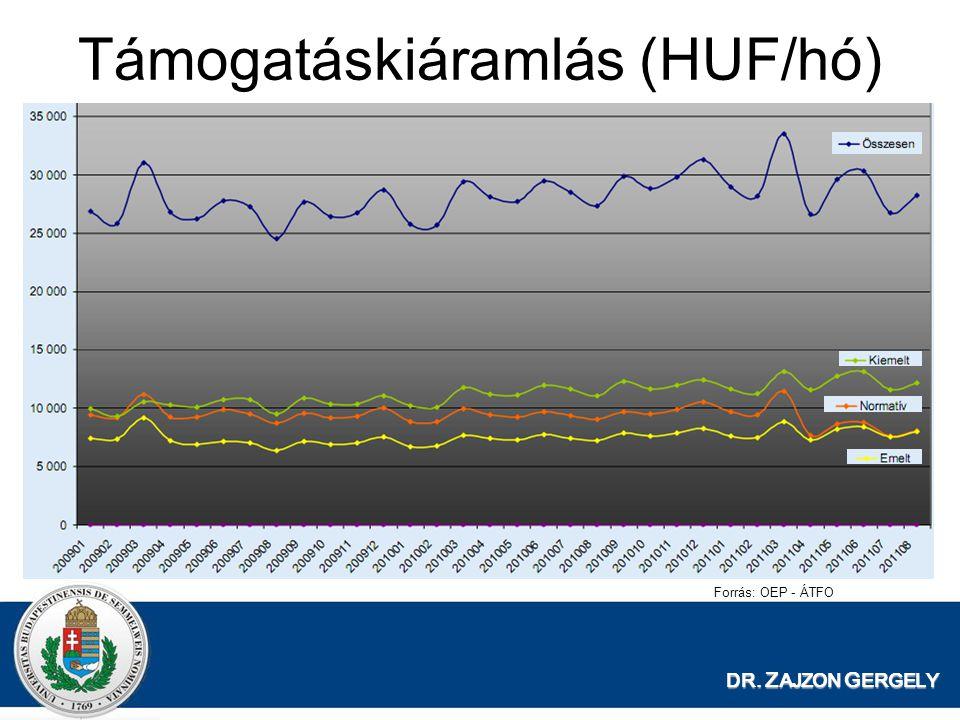 DR. Z AJZON G ERGELY Támogatáskiáramlás (HUF/hó) Forrás: OEP - ÁTFO