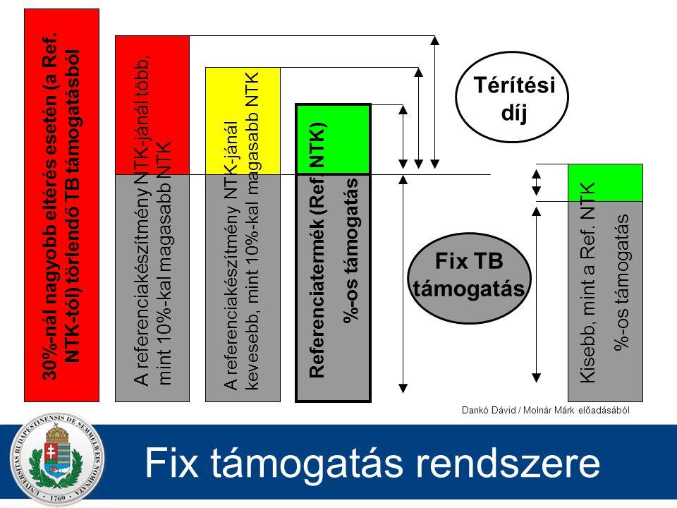 Fix támogatás rendszere Referenciatermék (Ref. NTK) %-os támogatás Kisebb, mint a Ref. NTK %-os támogatás Térítési díj Fix TB támogatás A referenciaké