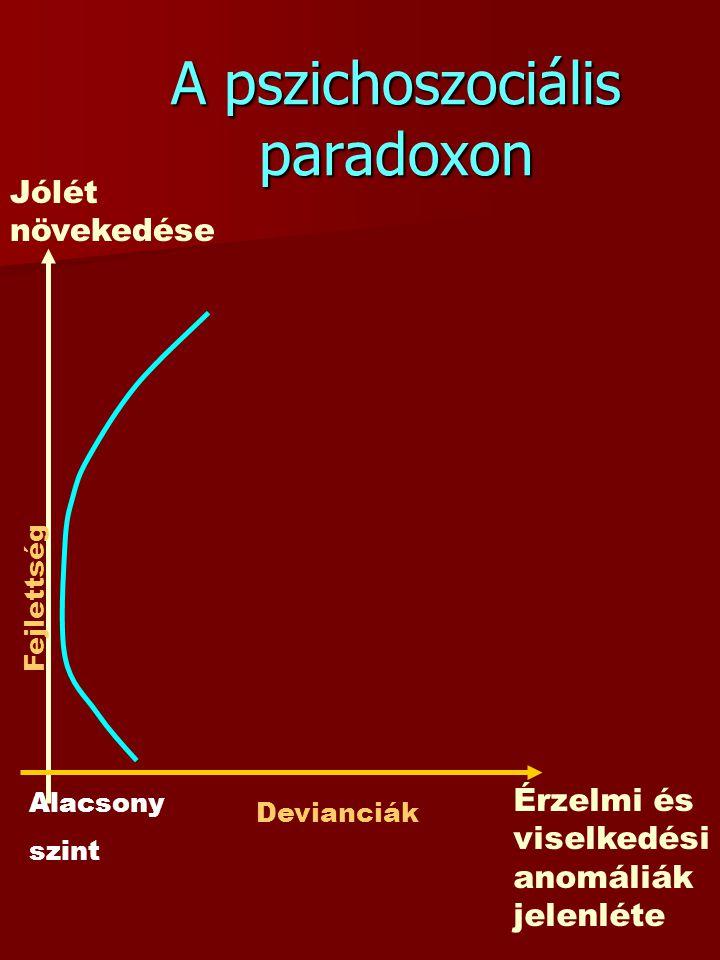 A pszichoszociális paradoxon Jólét növekedése Alacsony szint Érzelmi és viselkedési anomáliák jelenléte Devianciák Fejlettség