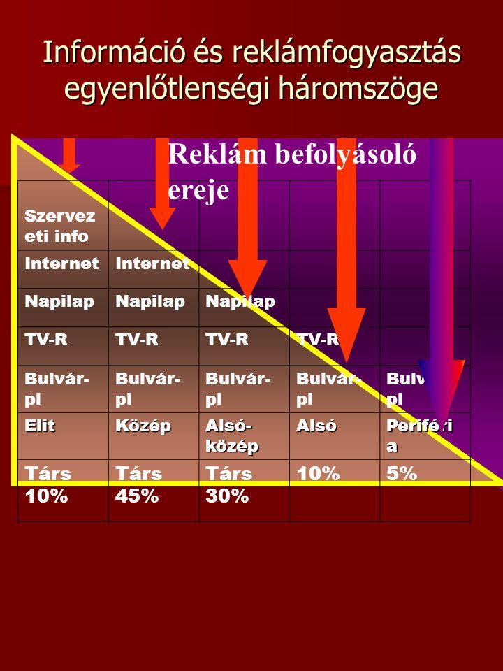 Szervez eti info Internet Napilap TV-R Bulvár- pl ElitKözép Alsó- közép Alsó Periféri a Társ 10% Társ 45% Társ 30% 10%5% Információ és reklámfogyasztá