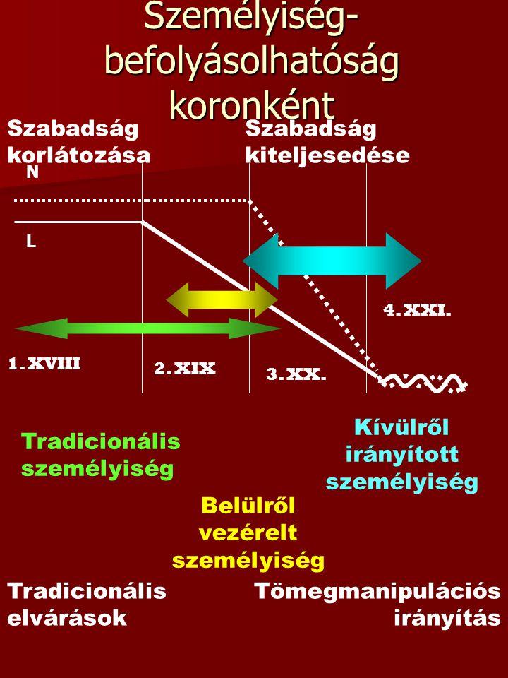 Személyiség- befolyásolhatóság koronként L N 1. XVIII 2. XIX 3. XX. 4. XXI. Tradicionális személyiség Belülről vezérelt személyiség Kívülről irányítot