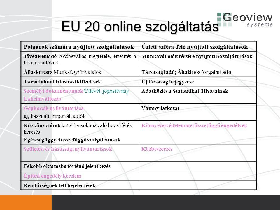 EU 20 online szolgáltatás Polgárok számára nyújtott szolgáltatások Üzleti szféra felé nyújtott szolgáltatások Jövedelemadó Adóbevallás megtétele, érte
