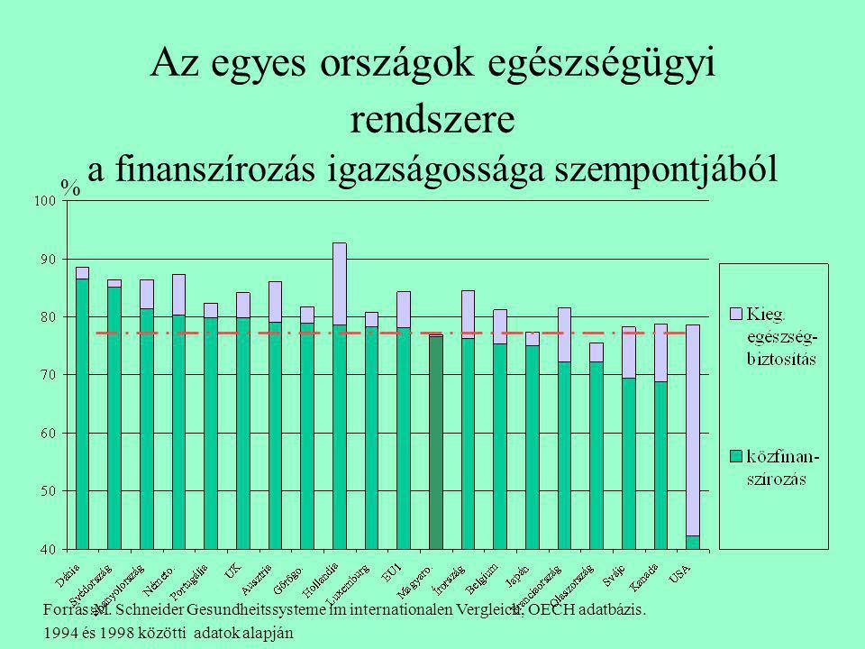 Egy közhely átértékelődése •A közhely: •A magyar egészségügy elég rossz, de legalább igazságos. •Valóság: •A magyar egészségügy nem is olyan rossz, de