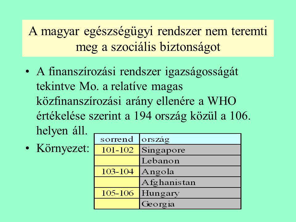 Az egyes országok egészségügyi rendszere a finanszírozás igazságossága szempontjából % Forrás:M. Schneider Gesundheitssysteme im internationalen Vergl