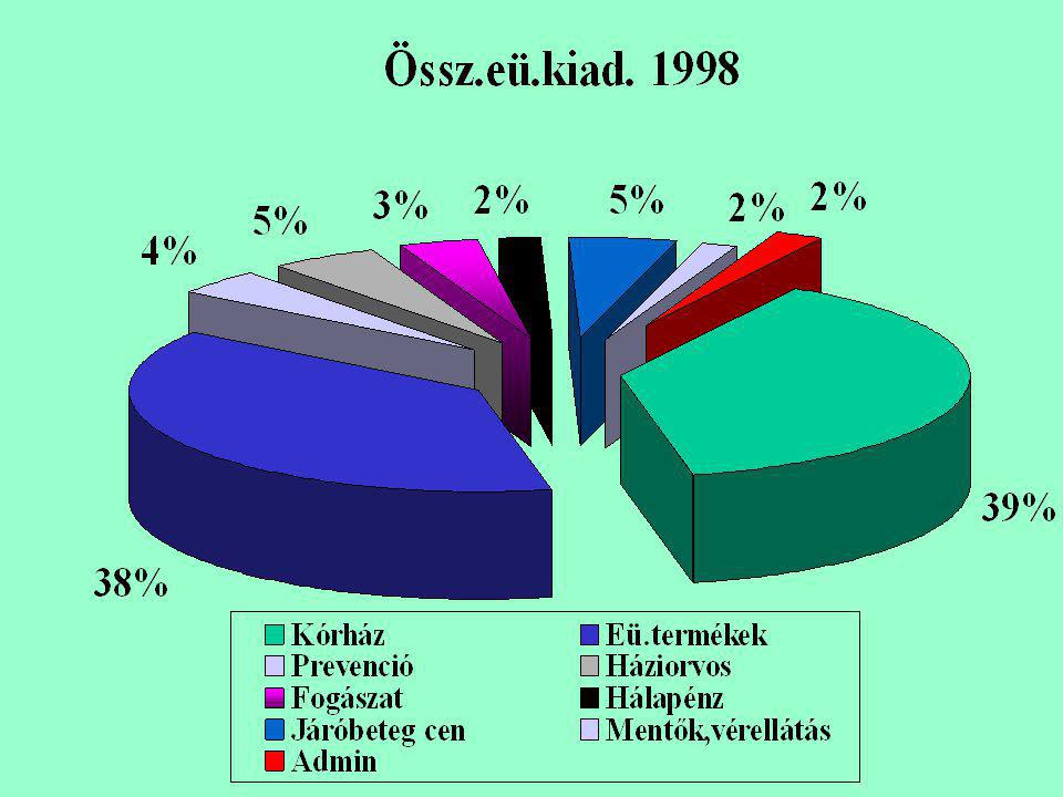 A magyar egészségügyi rendszer nem teremti meg a szociális biztonságot •A finanszírozási rendszer igazságosságát tekintve Mo. a relatíve magas közfina