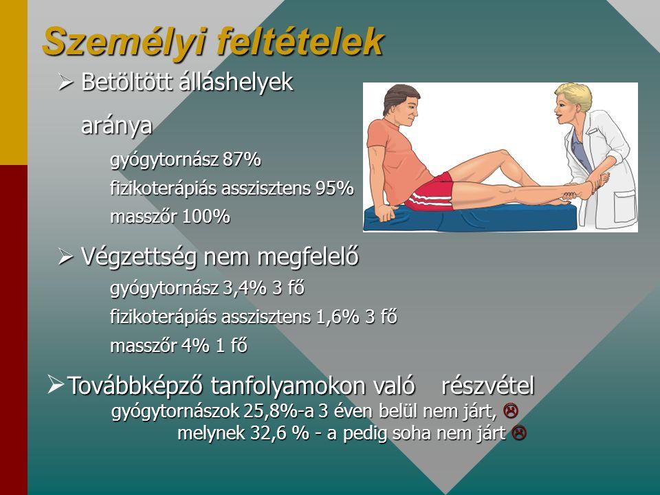 Szervezeti körülmények •Reumatológiai szakrendeléshez kapcsolódó részlegként 87,5 % •Önálló fizioterápiás részlegként, vagy mozgásterápiaként 12,5 %