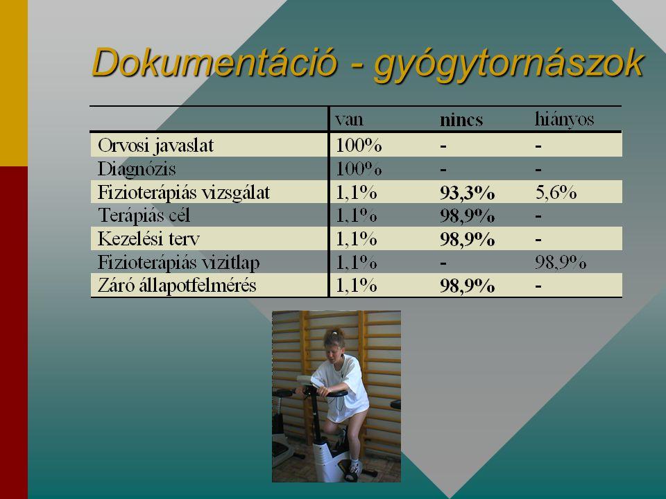 Tárgyi feltételek – fizikoterápia 2. •UH fejek fertőtlenítése 17%-ban megoldatlan  •Paraffin olaj ecsetes felvitele történt 19%-ban •Lepedőcsere  -