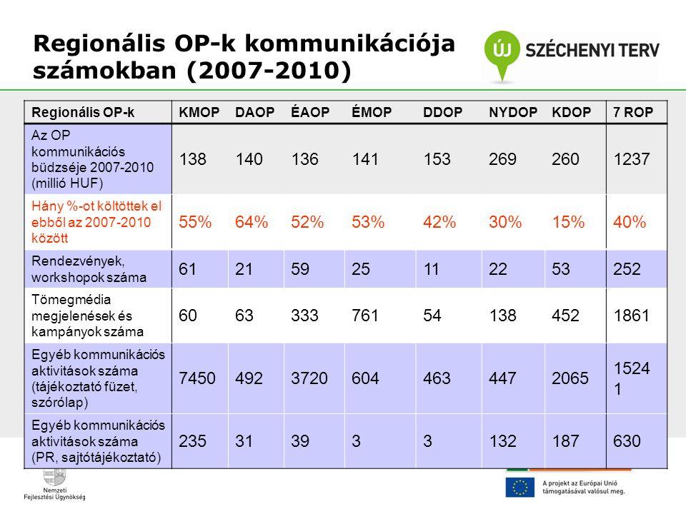 Regionális OP-k kommunikációja számokban (2007-2010) Regionális OP-kKMOPDAOPÉAOPÉMOPDDOPNYDOPKDOP 7 ROP Az OP kommunikációs büdzséje 2007-2010 (millió
