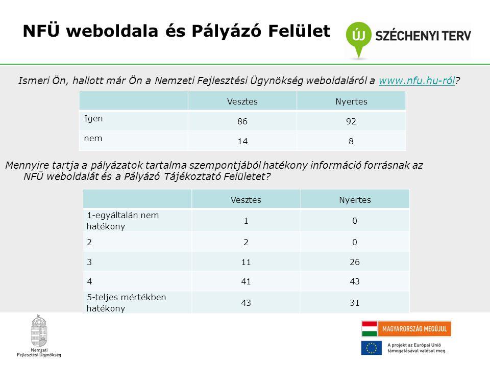 Mennyire tartja a pályázatok tartalma szempontjából hatékony információ forrásnak az NFÜ weboldalát és a Pályázó Tájékoztató Felületet? NFÜ weboldala