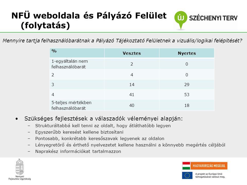 NFÜ weboldala és Pályázó Felület (folytatás) Mennyire tartja felhasználóbarátnak a Pályázó Tájékoztató Felületnek a vizuális/logikai felépítését? % Ve