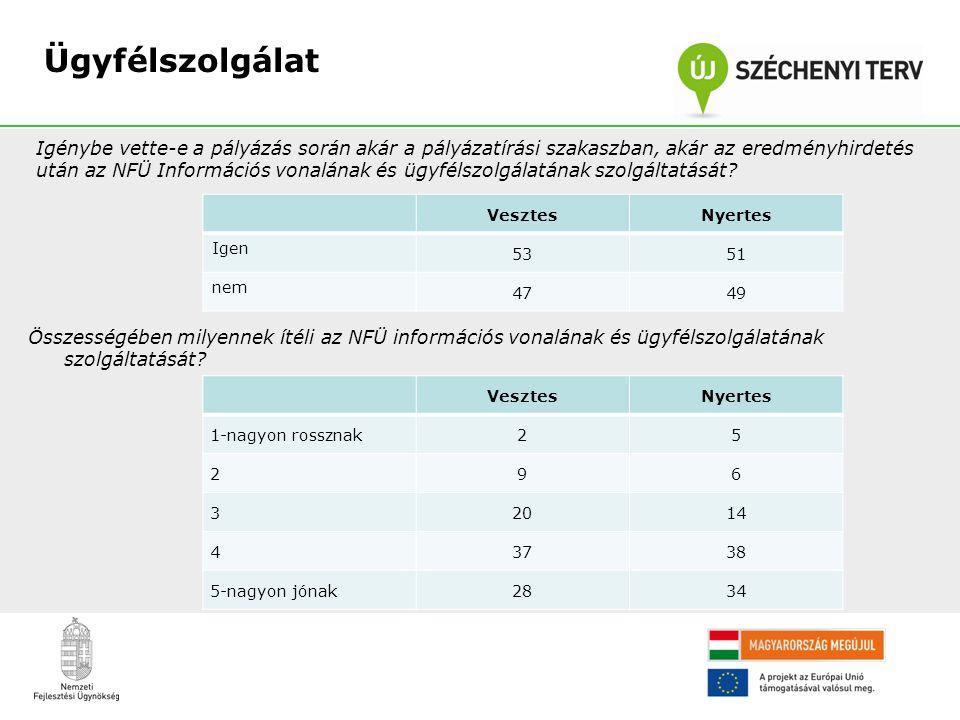 Összességében milyennek ítéli az NFÜ információs vonalának és ügyfélszolgálatának szolgáltatását? Ügyfélszolgálat VesztesNyertes Igen 5351 nem 4749 Ig