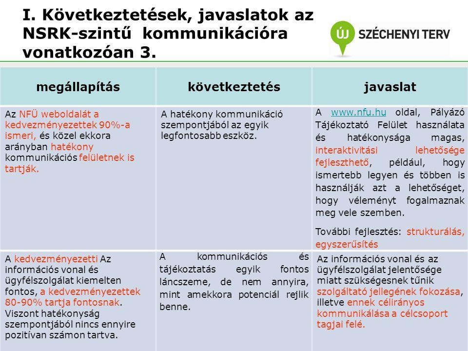 I. Következtetések, javaslatok az NSRK-szintű kommunikációra vonatkozóan 3. megállapításkövetkeztetésjavaslat Az NFÜ weboldalát a kedvezményezettek 90