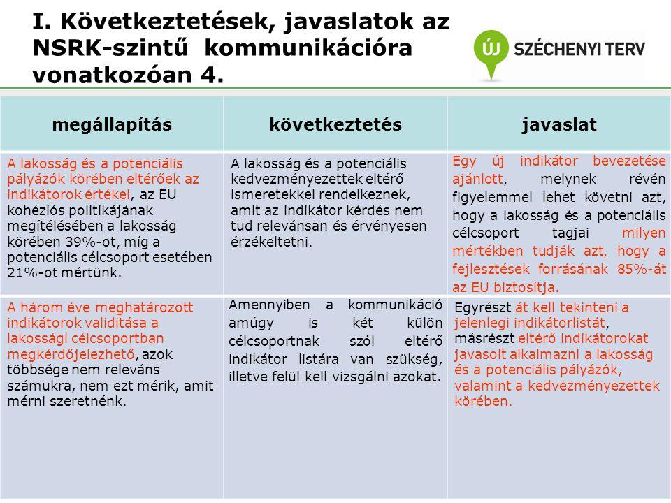 I. Következtetések, javaslatok az NSRK-szintű kommunikációra vonatkozóan 4. megállapításkövetkeztetésjavaslat A lakosság és a potenciális pályázók kör
