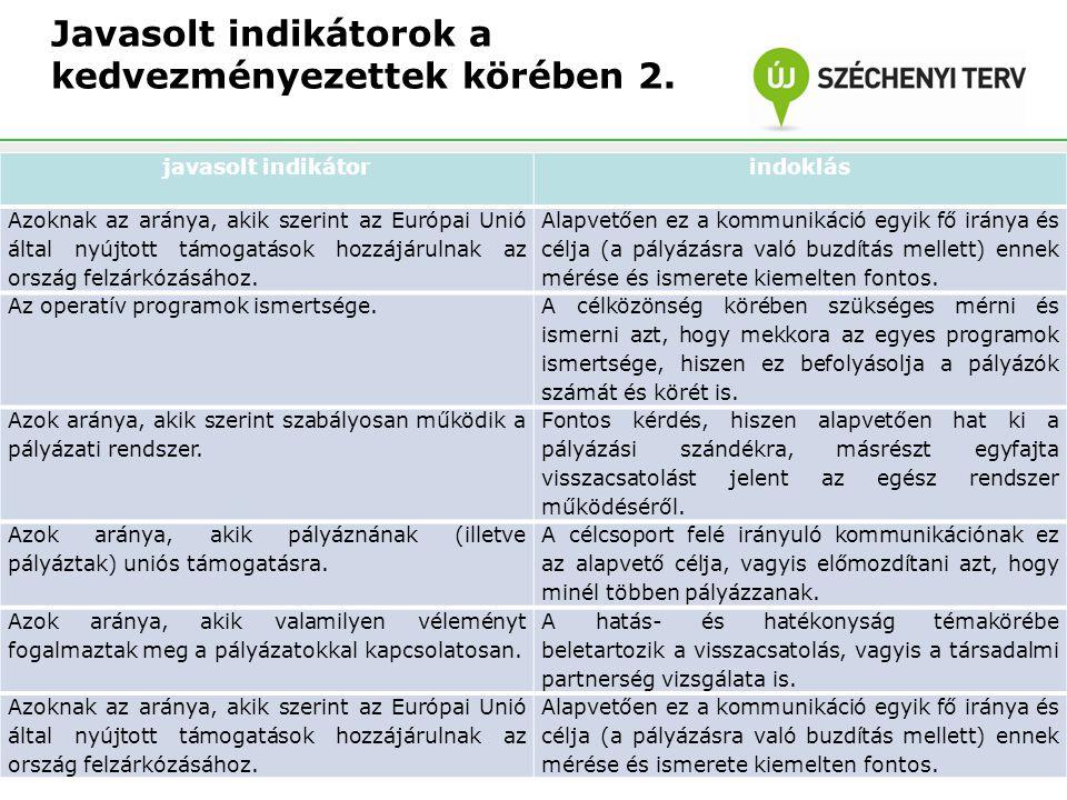 Javasolt indikátorok a kedvezményezettek körében 2. javasolt indikátorindoklás Azoknak az aránya, akik szerint az Európai Unió által nyújtott támogatá