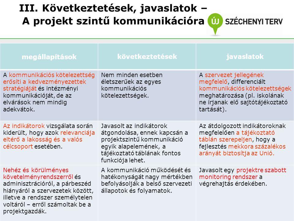 III. Következtetések, javaslatok – A projekt szintű kommunikációra megállapításokkövetkeztetésekjavaslatok A kommunikációs kötelezettség erősíti a ked