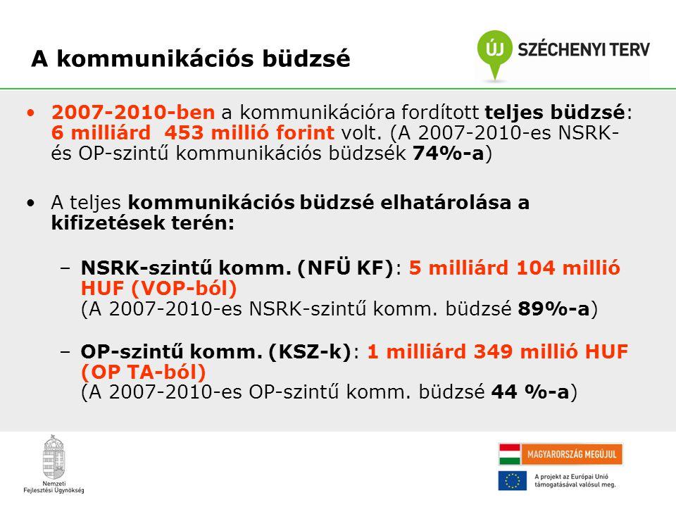 •2007-2010-ben a kommunikációra fordított teljes büdzsé: 6 milliárd 453 millió forint volt. (A 2007-2010-es NSRK- és OP-szintű kommunikációs büdzsék 7