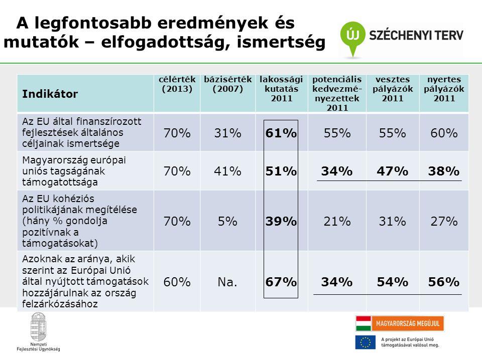 A legfontosabb eredmények és mutatók – elfogadottság, ismertség Indikátor célérték (2013) bázisérték (2007) lakossági kutatás 2011 potenciális kedvezm