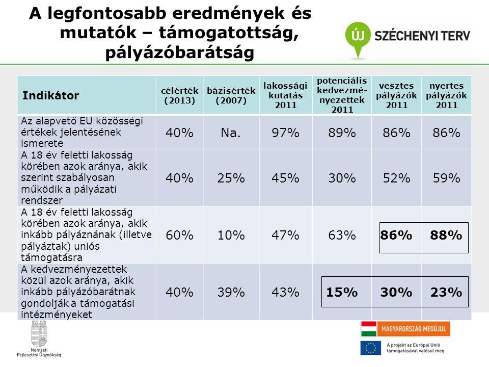 A legfontosabb eredmények és mutatók – támogatottság, pályázóbarátság Indikátor célérték (2013) bázisérték (2007) lakossági kutatás 2011 potenciális k