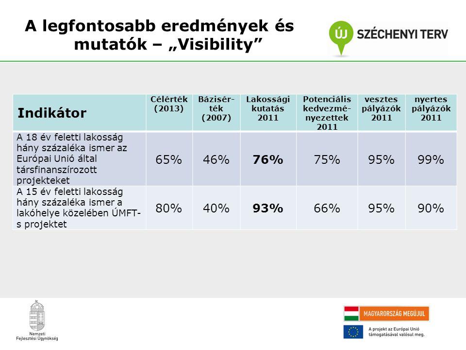 """A legfontosabb eredmények és mutatók – """"Visibility"""" Indikátor Célérték (2013) Bázisér- ték (2007) Lakossági kutatás 2011 Potenciális kedvezmé- nyezett"""