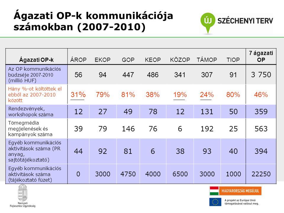 Ágazati OP-k kommunikációja számokban (2007-2010) Ágazati OP-kÁROPEKOPGOPKEOPKÖZOPTÁMOPTIOP 7 ágazati OP Az OP kommunik á ci ó s b ü dzs é je 2007-201