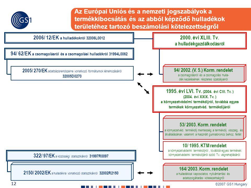©2007 GS1 Hungary 12 Az Európai Uniós és a nemzeti jogszabályok a termékkibocsátás és az abból képződő hulladékok területéhez tartozó beszámolási köte