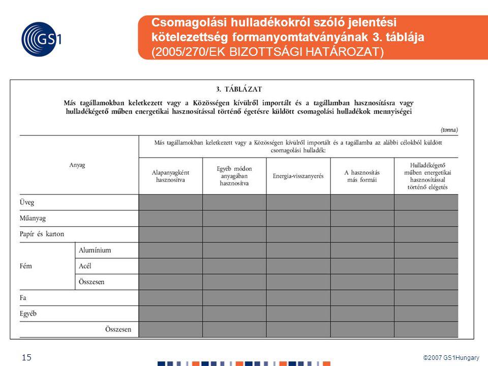©2007 GS1Hungary 15 Csomagolási hulladékokról szóló jelentési kötelezettség formanyomtatványának 3. táblája (2005/270/EK BIZOTTSÁGI HATÁROZAT)