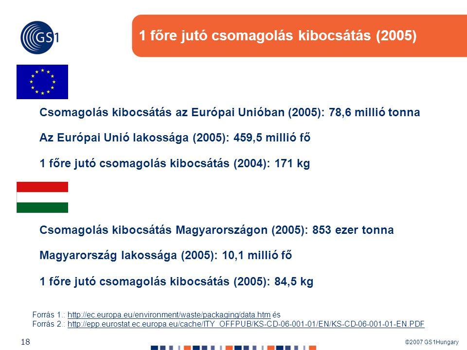 ©2007 GS1Hungary 18 1 főre jutó csomagolás kibocsátás (2005) Csomagolás kibocsátás az Európai Unióban (2005): 78,6 millió tonna Az Európai Unió lakoss
