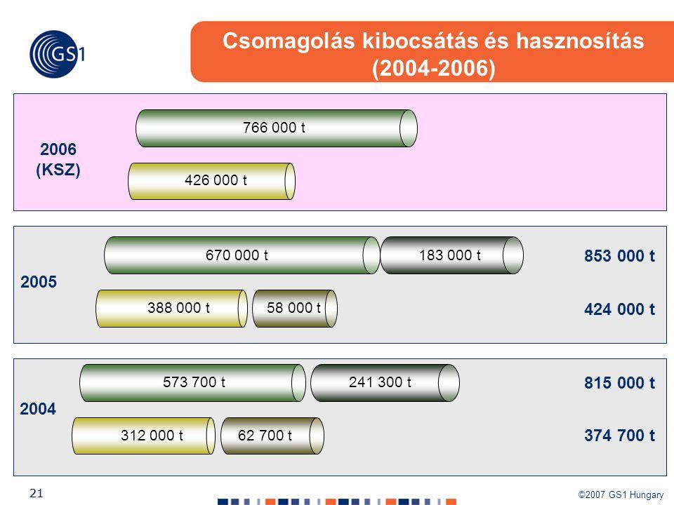 ©2007 GS1 Hungary 21 2004 2005 2006 (KSZ) 573 700 t241 300 t 670 000 t183 000 t 766 000 t 312 000 t62 700 t 388 000 t58 000 t 426 000 t 853 000 t 424