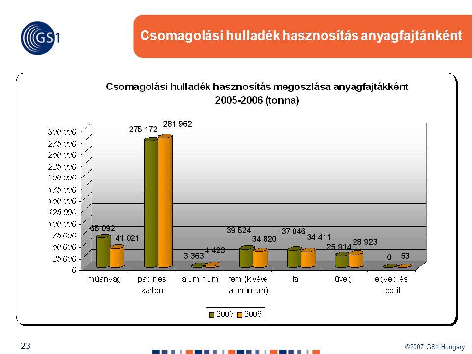 ©2007 GS1 Hungary 23 Csomagolási hulladék hasznosítás anyagfajtánként