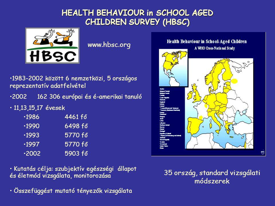 HEALTH BEHAVIOUR in SCHOOL AGED CHILDREN SURVEY (HBSC) •1983-2002 között 6 nemzetközi, 5 országos reprezentatív adatfelvétel •2002162 306 európai és é
