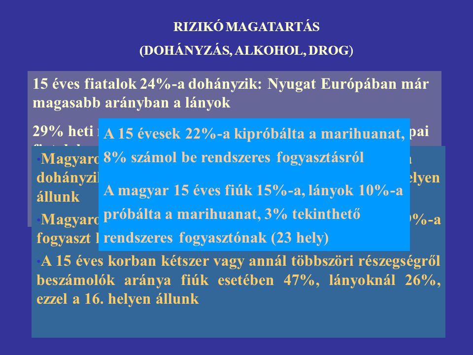 RIZIKÓ MAGATARTÁS (DOHÁNYZÁS, ALKOHOL, DROG) 15 éves fiatalok 24%-a dohányzik: Nyugat Európában már magasabb arányban a lányok 29% heti rendszerességg