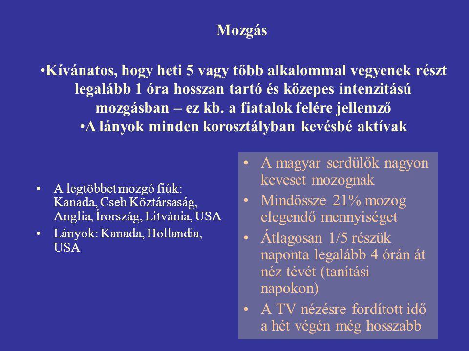 Mozgás •A legtöbbet mozgó fiúk: Kanada, Cseh Köztársaság, Anglia, Írország, Litvánia, USA •Lányok: Kanada, Hollandia, USA •A magyar serdülők nagyon ke