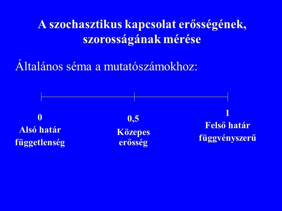 A szochasztikus kapcsolat erősségének, szorosságának mérése Általános séma a mutatószámokhoz: 0 Alsó határ függetlenség 0,5 Közepes erősség 1 Felső határ függvényszerű