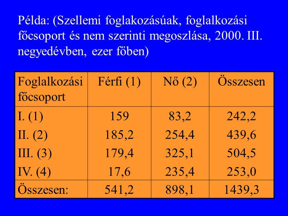 Példa: (Szellemi foglakozásúak, foglalkozási főcsoport és nem szerinti megoszlása, 2000.
