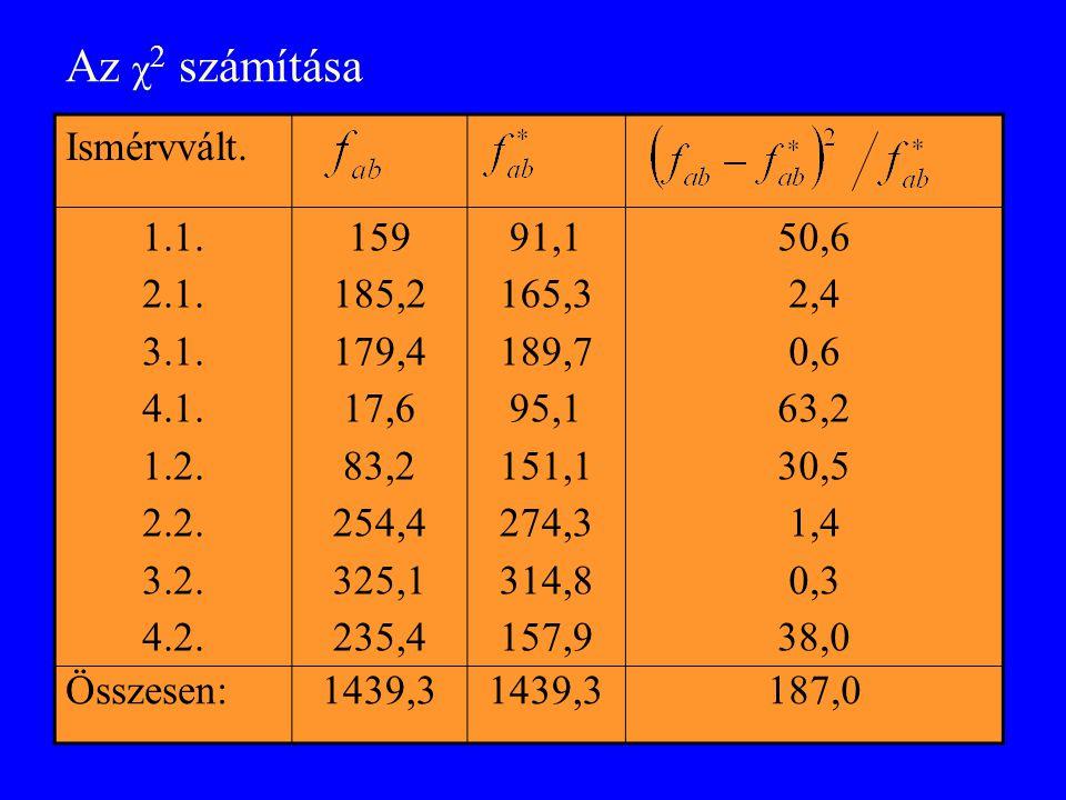 Az χ 2 számítása Ismérvvált. 1.1. 2.1. 3.1. 4.1.