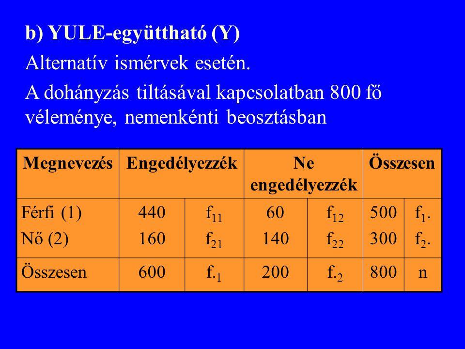 b) YULE-együttható (Y) Alternatív ismérvek esetén.