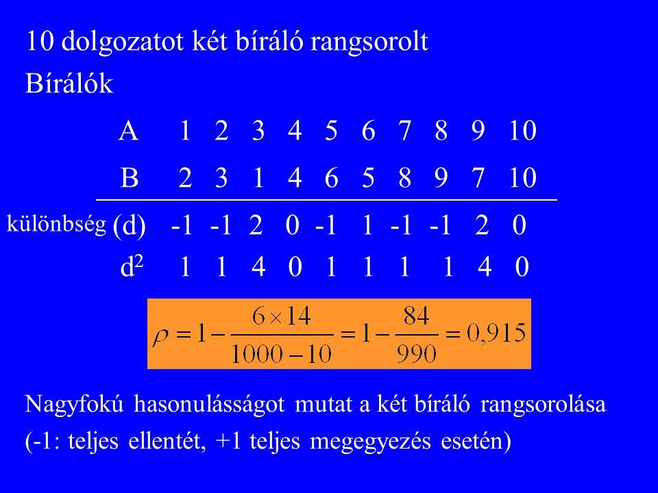 10 dolgozatot két bíráló rangsorolt Bírálók A 1 2 3 4 5 6 7 8 9 10 B 2 3 1 4 6 5 8 9 7 10 (d) -1 -1 2 0 -1 1 -1 -1 2 0 d 2 1 1 4 0 1 1 1 1 4 0 Nagyfokú hasonulásságot mutat a két bíráló rangsorolása (-1: teljes ellentét, +1 teljes megegyezés esetén) különbség