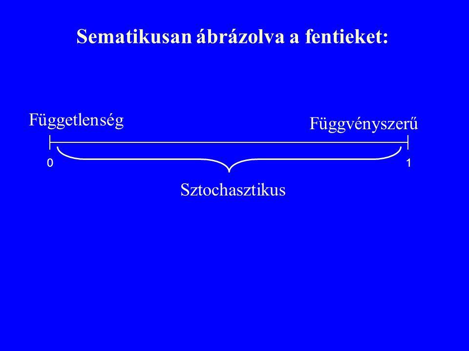 Sematikusan ábrázolva a fentieket: Sztochasztikus Függetlenség Függvényszerű 01