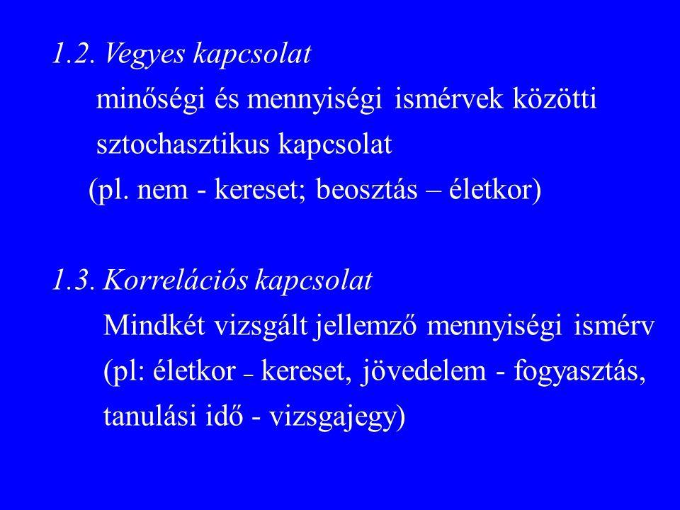 1.2. Vegyes kapcsolat minőségi és mennyiségi ismérvek közötti sztochasztikus kapcsolat (pl.