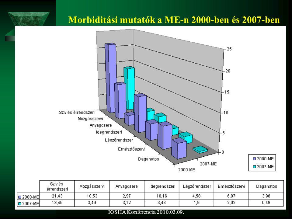 IOSHA Konferencia 2010.03.09. Morbiditási mutatók a ME-n 2000-ben és 2007-ben