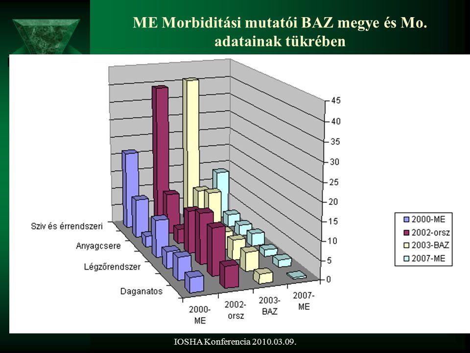 IOSHA Konferencia 2010.03.09. ME Morbiditási mutatói BAZ megye és Mo. adatainak tükrében