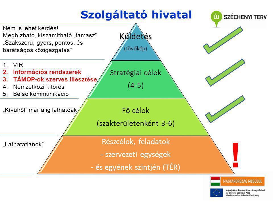 Szolgáltató hivatal Küldetés (Jövőkép) Stratégiai célok (4-5) Fő célok (szakterületenként 3-6) Részcélok, feladatok - szervezeti egységek - és egyének szintjén (TÉR) .