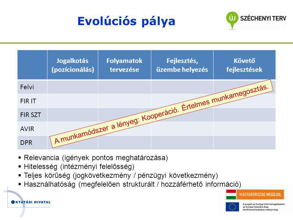 Evolúciós pálya Jogalkotás (pozícionálás) Folyamatok tervezése Fejlesztés, üzembe helyezés Követő fejlesztések Felvi FIR IT FIR SZT AVIR DPR  Relevancia (igények pontos meghatározása)  Hitelesség (intézményi felelősség)  Teljes körűség (jogkövetkezmény / pénzügyi következmény)  Használhatóság (megfelelően strukturált / hozzáférhető információ) A munkamódszer a lényeg: Kooperáció.
