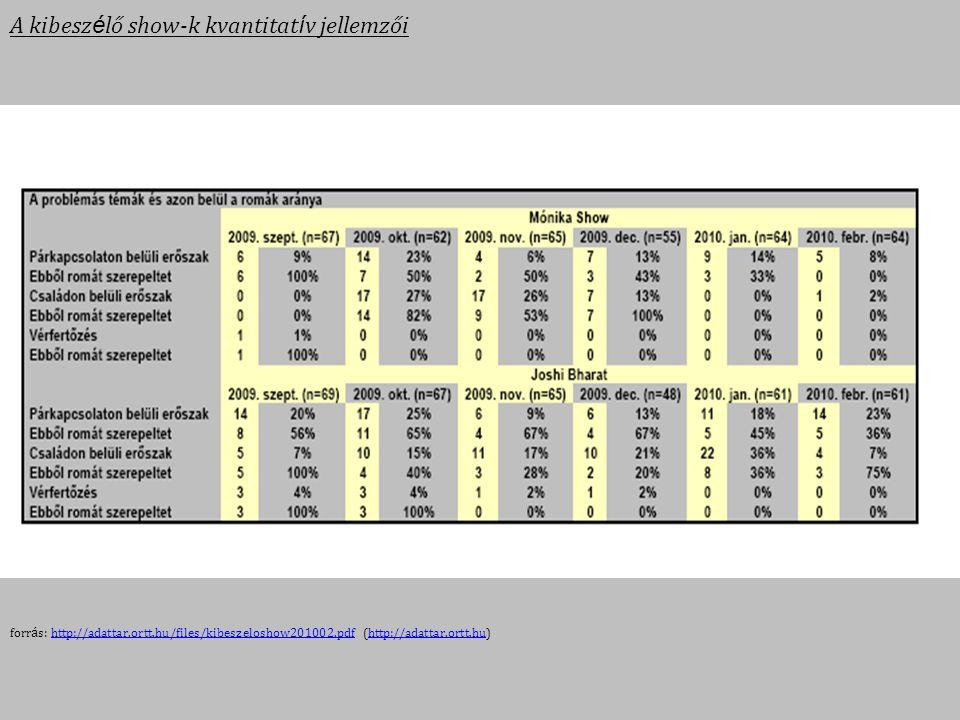 A kibesz é lő show-k kvantitat í v jellemzői forr á s: http://adattar.ortt.hu/files/kibeszeloshow201002.pdf (http://adattar.ortt.hu)http://adattar.ort