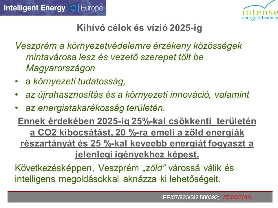 Veszprém teljes CO2 kibocsátása 2007-ben: 400,285 Kt volt