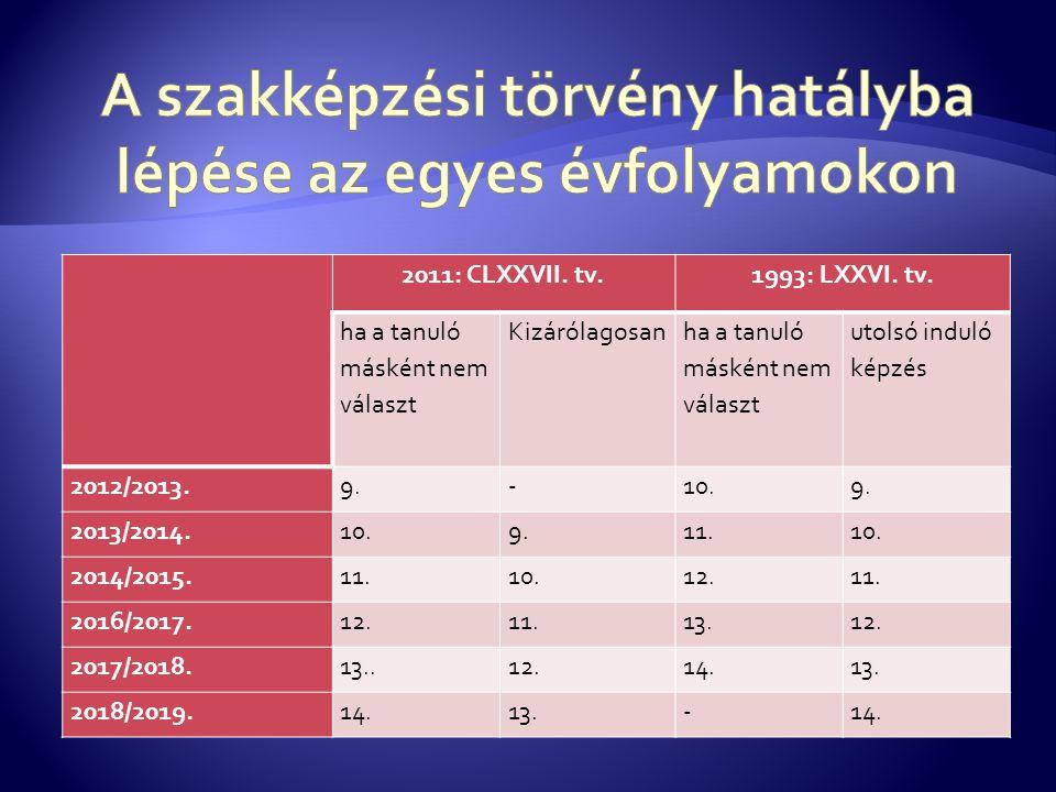 2011: CLXXVII. tv.1993: LXXVI. tv. ha a tanuló másként nem választ Kizárólagosanha a tanuló másként nem választ utolsó induló képzés 2012/2013.9.-10.9