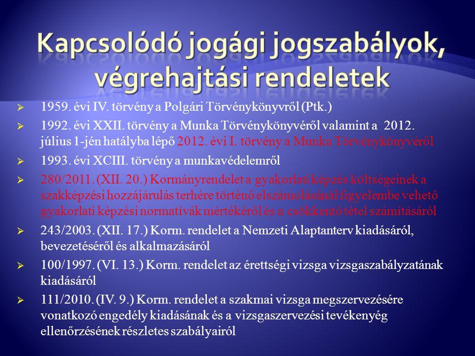  1959. évi IV. törvény a Polgári Törvénykönyvről (Ptk.)  1992. évi XXII. törvény a Munka Törvénykönyvéről valamint a 2012. július 1-jén hatályba lép