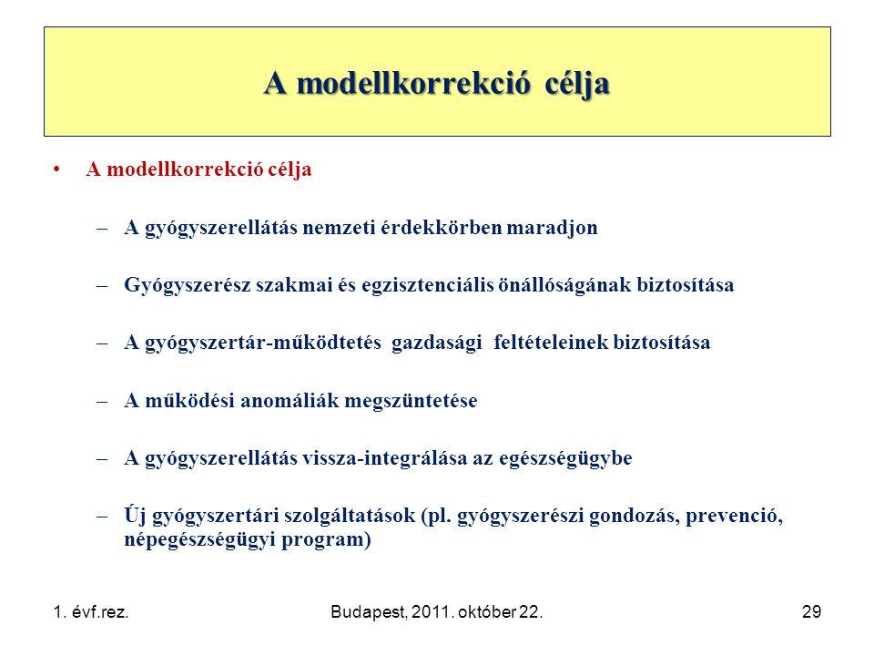 A modellkorrekció célja •A modellkorrekció célja –A gyógyszerellátás nemzeti érdekkörben maradjon –Gyógyszerész szakmai és egzisztenciális önállóságának biztosítása –A gyógyszertár-működtetés gazdasági feltételeinek biztosítása –A működési anomáliák megszüntetése –A gyógyszerellátás vissza-integrálása az egészségügybe –Új gyógyszertári szolgáltatások (pl.
